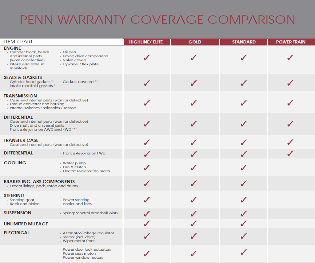 Penn Warranty new flyer coverage comparison 1