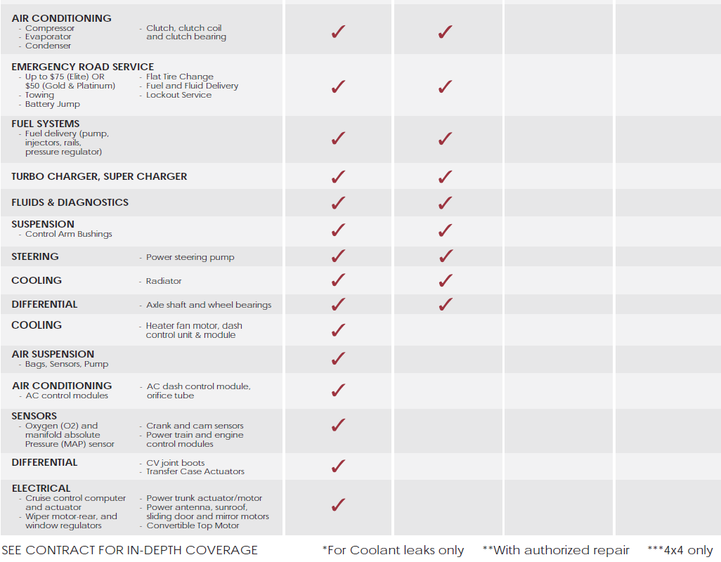 Penn Warranty new flyer coverage comparison 2