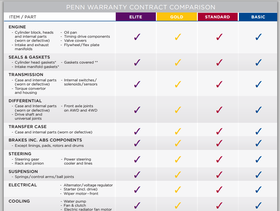 penn warranty coverage chart 1
