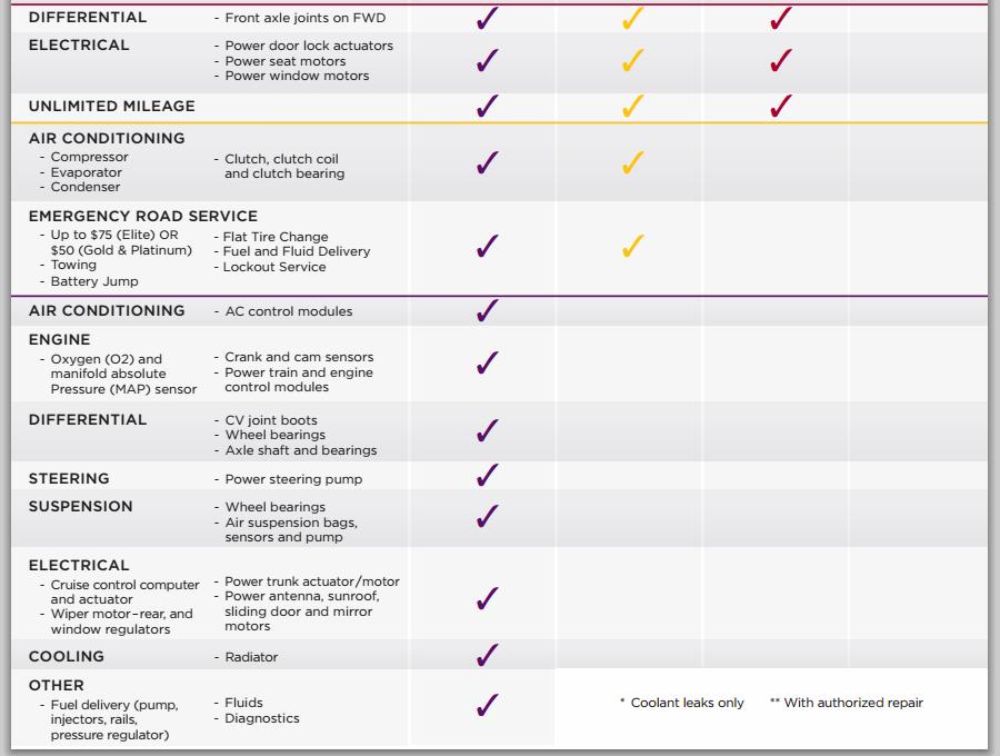 penn warranty coverage chart 2